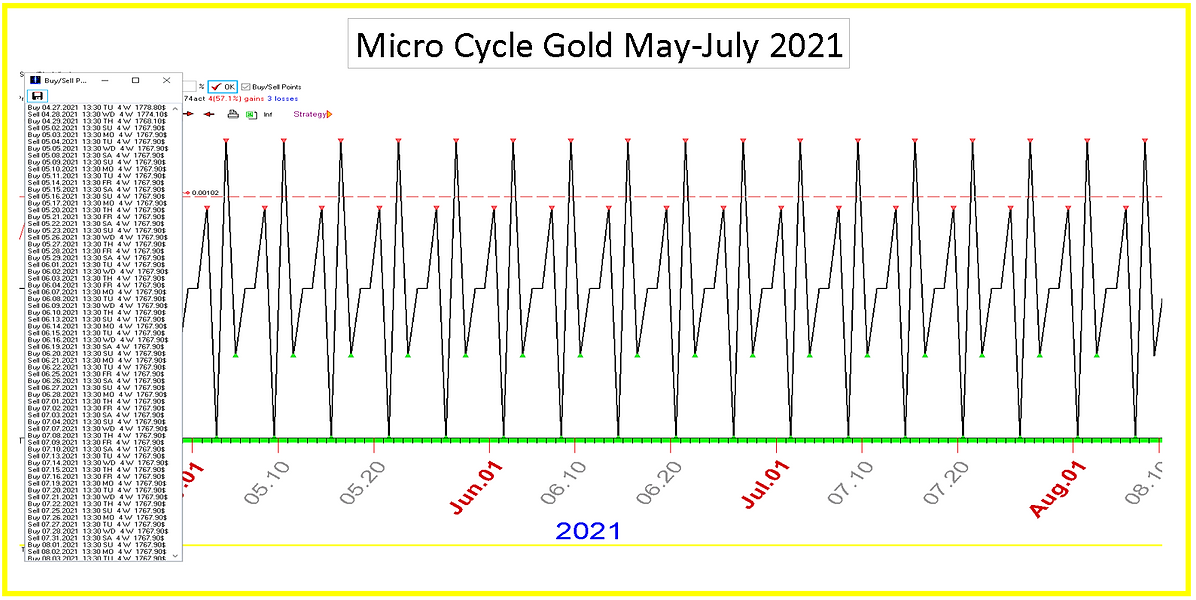 Micro_Cycle_Gold_May_July_2021.PNG