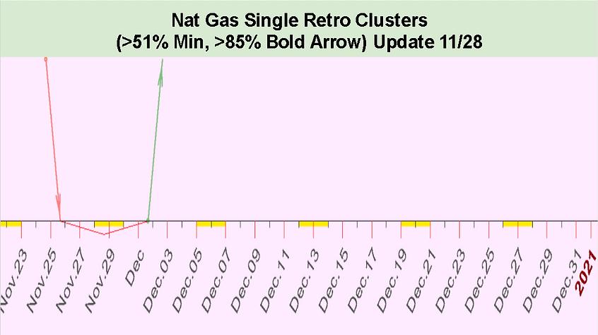 Single_Retro_Cluster_Nat_Gas_December_20