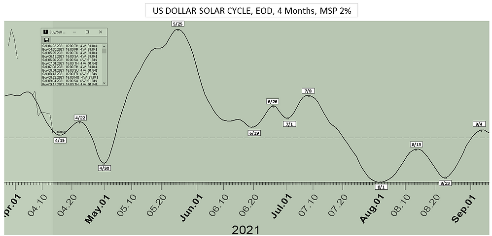 US_Dollar_Solar_Cycle_Date_4Mon_41221.PN