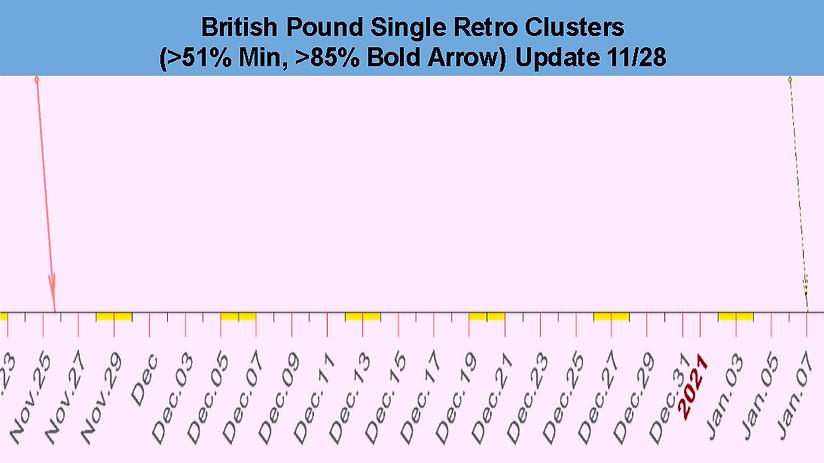 Single_Retro_Cluster_British_Pound_Decem