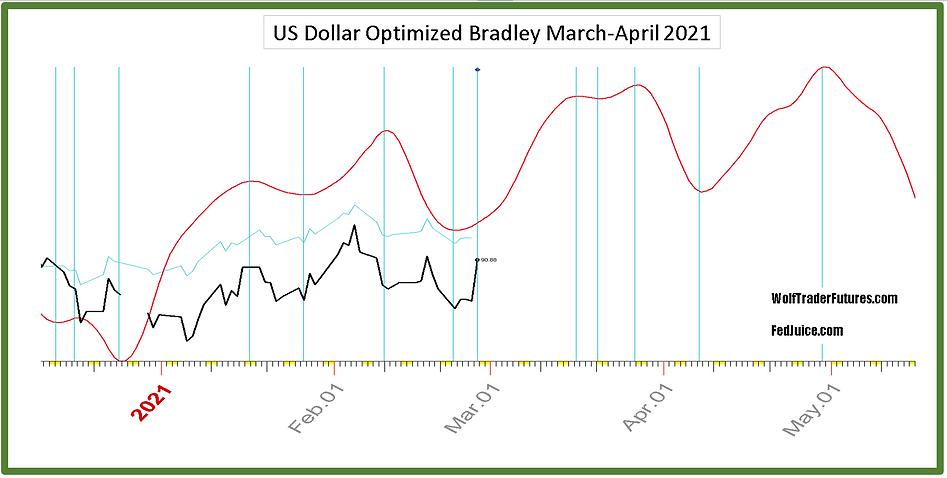 US Dollar Optimized Bradley.PNG