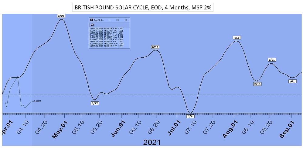 British_Pound_Solar_Cycle_Date_4Mon_4122