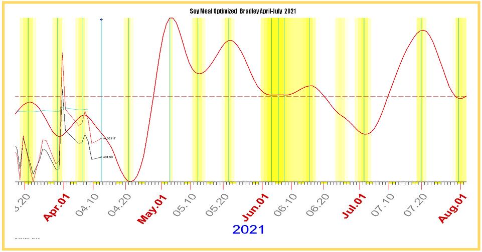 Optimized Bradley SOY MEAL April-July.PN