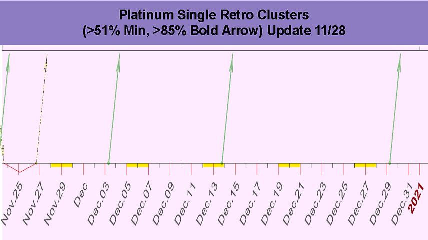 Single_Retro_Cluster_Platinum_December_2