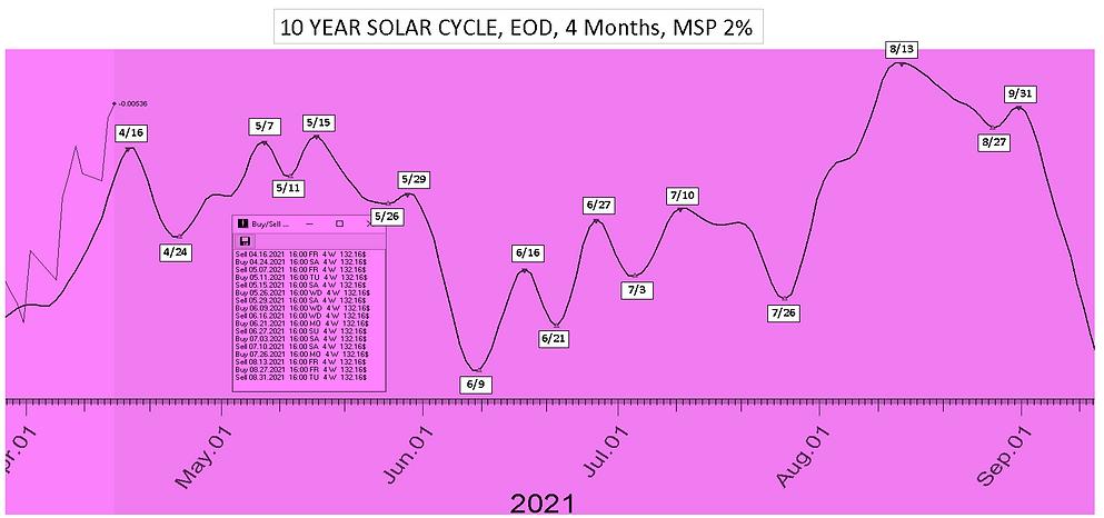 10_Year_Bond_Solar_Cycle_Date_4Mon_41221