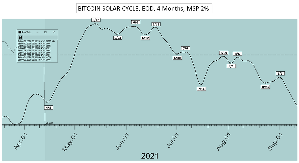 Bitcoin_Solar_Cycle_Date_4Mon_41221.PNG