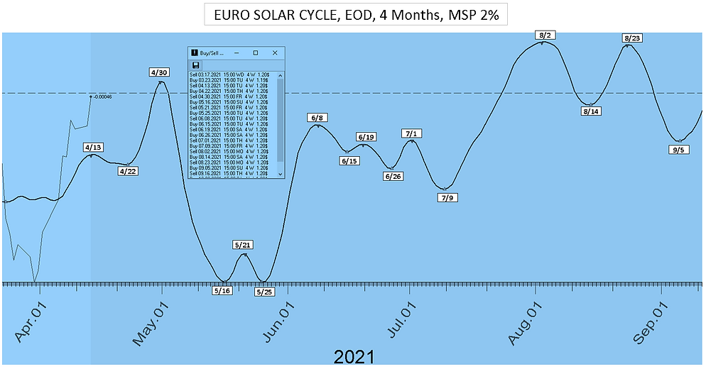 Euro_Solar_Cycle_Date_4Mon_41221.PNG