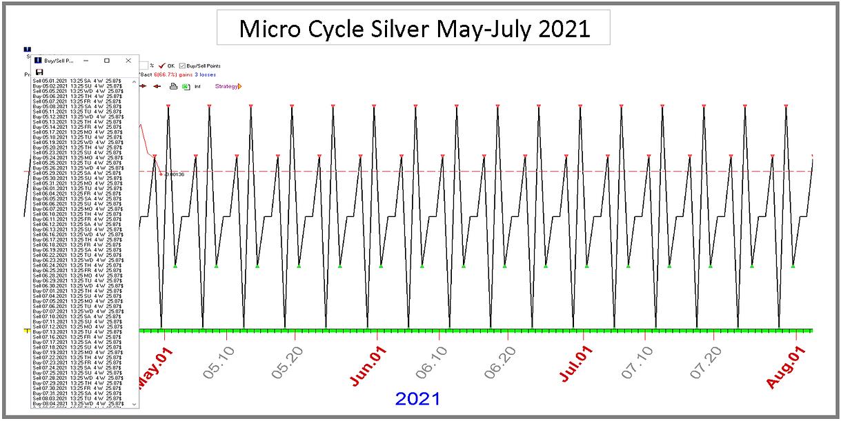 Micro_Cycle_Silver_May_July_2021.PNG