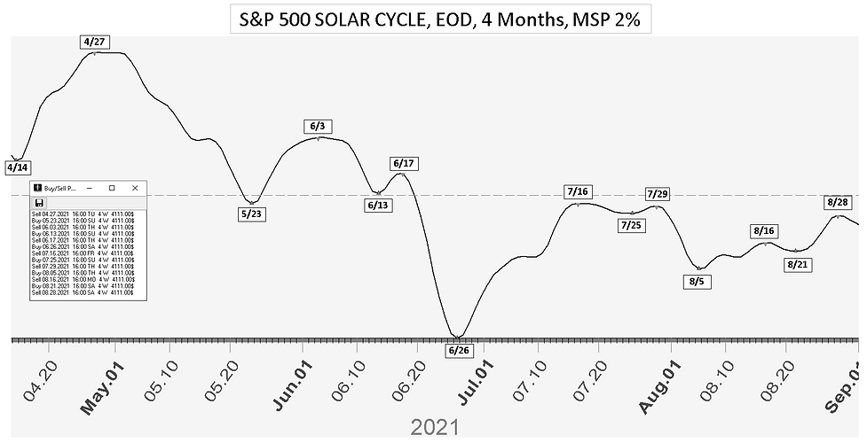 SP_Solar_Cycle_Date_4Mon_41221.PNG