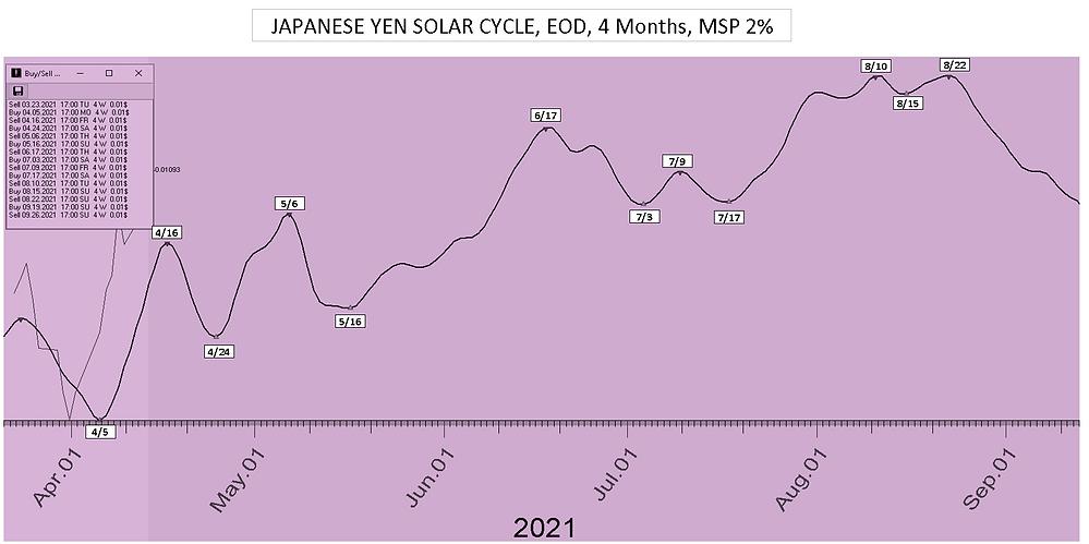 Japanese_Yen__Solar_Cycle_Date_4Mon_4122