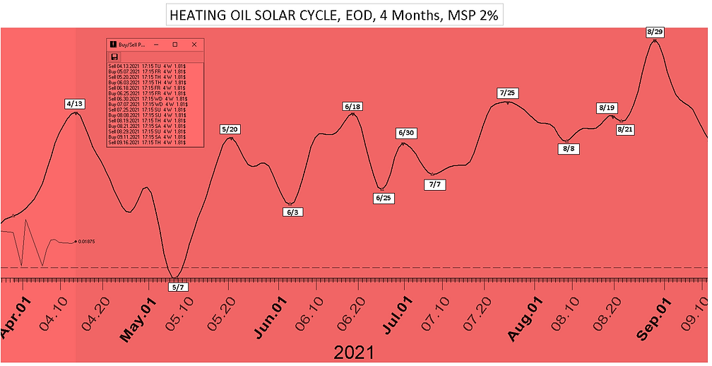 Heating_Oil_Solar_Cycle_Date_4Mon_41221.