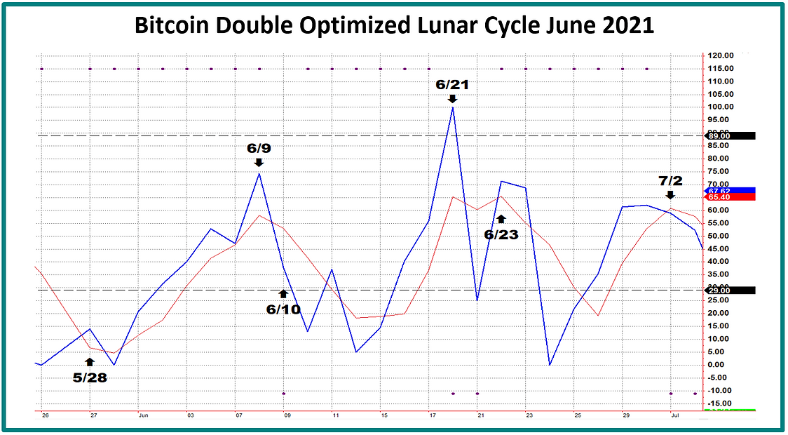 BTC_DOLC_June_July_2021.PNG