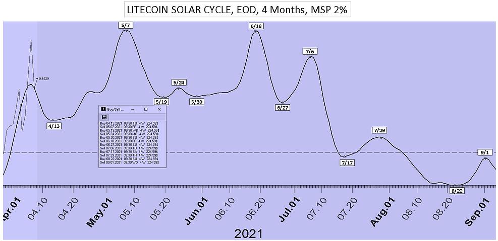Litecoin_Solar_Cycle_Date_4Mon_41221.PNG