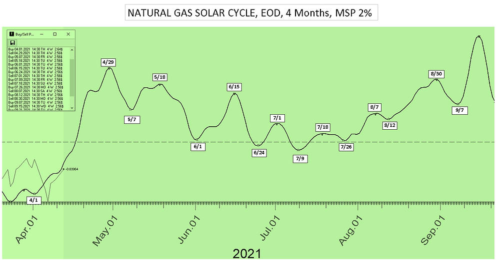 Nat_Gas_Solar_Cycle_Date_4Mon_41221.PNG