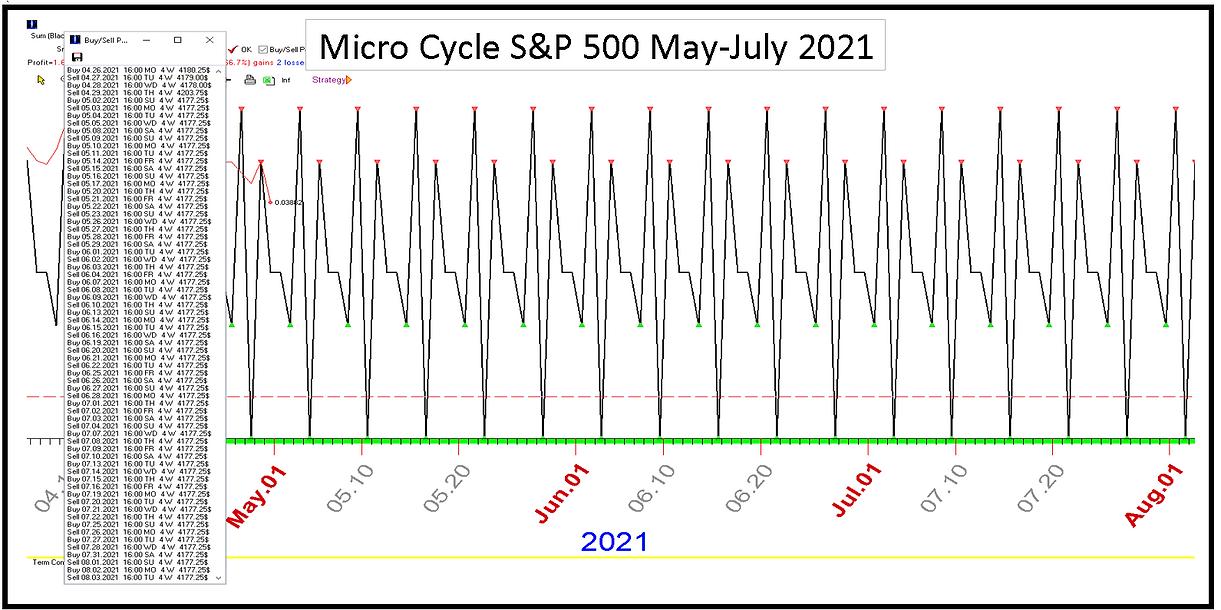 Micro_Cycle_SP_May_July_2021.PNG