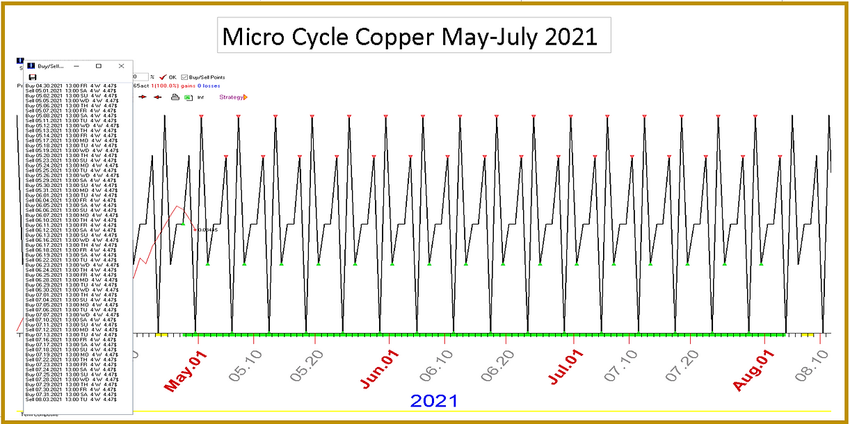 Micro_Cycle_Copper_May_July_2021.PNG
