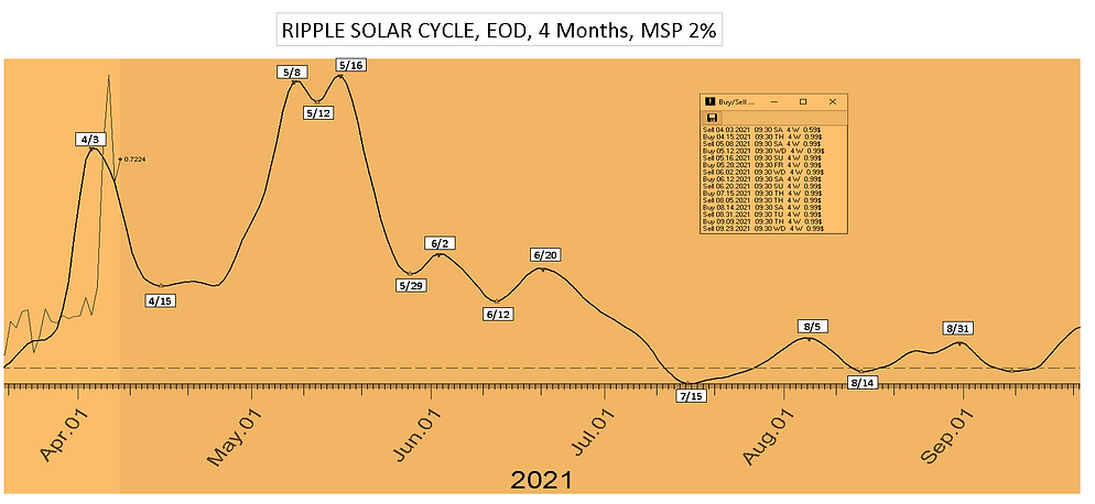 Ripple_Solar_Cycle_Date_4Mon_41221.PNG