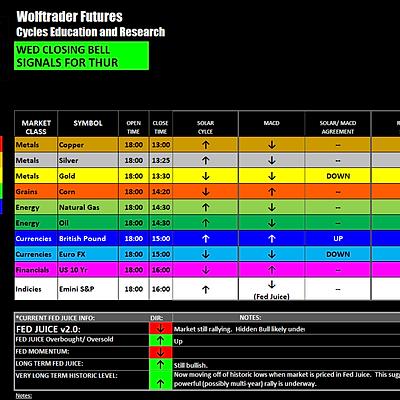 Wolf Trader Futures