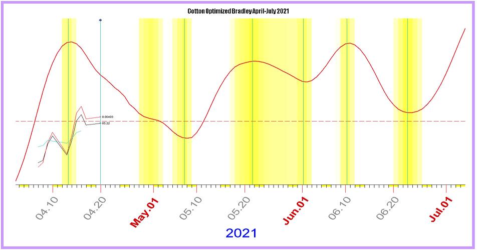 COTTON Optimized Bradley April-July.PNG