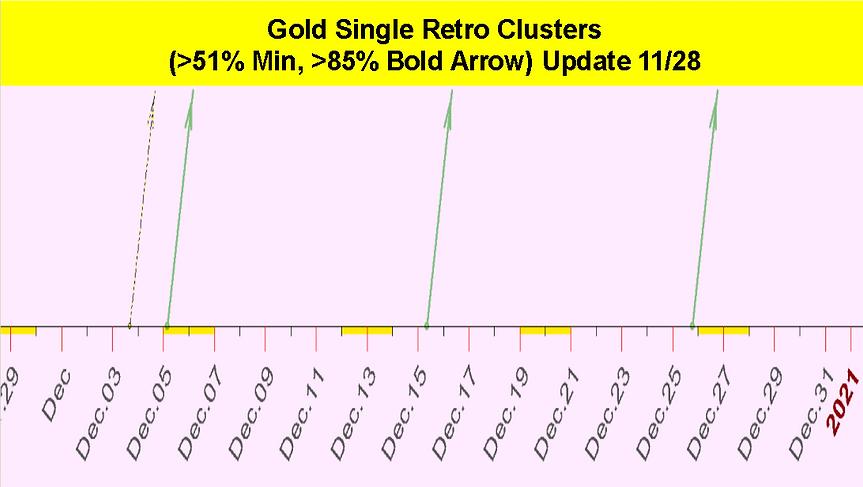 Single_Retro_Cluster_Gold_December_2020.