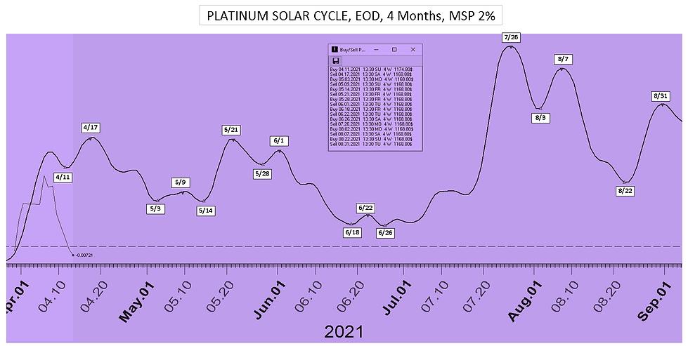 Platinum_Solar_Cycle_Date_4Mon_41221.PNG