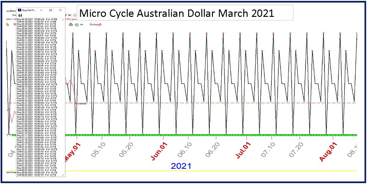 Micro_Cycle_Australian_Dollar_May_July_2