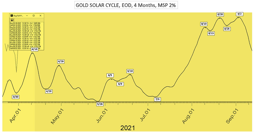 Gold_Solar_Cycle_Date_4Mon_41221.PNG