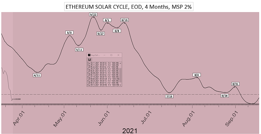 Ethereum_Solar_Cycle_Date_4Mon_41221.PNG