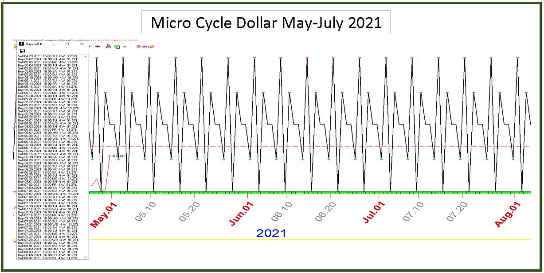 Micro_Cycle_Dollar_May_July_2021.PNG