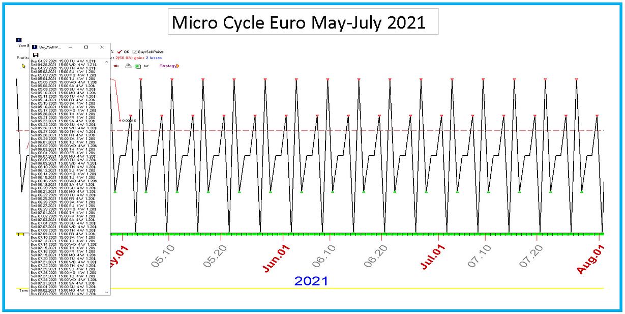 Micro_Cycle_Euro_May_July_2021.PNG