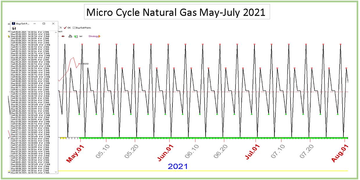Micro_Cycle_Nat Gas_May_July_2021.PNG