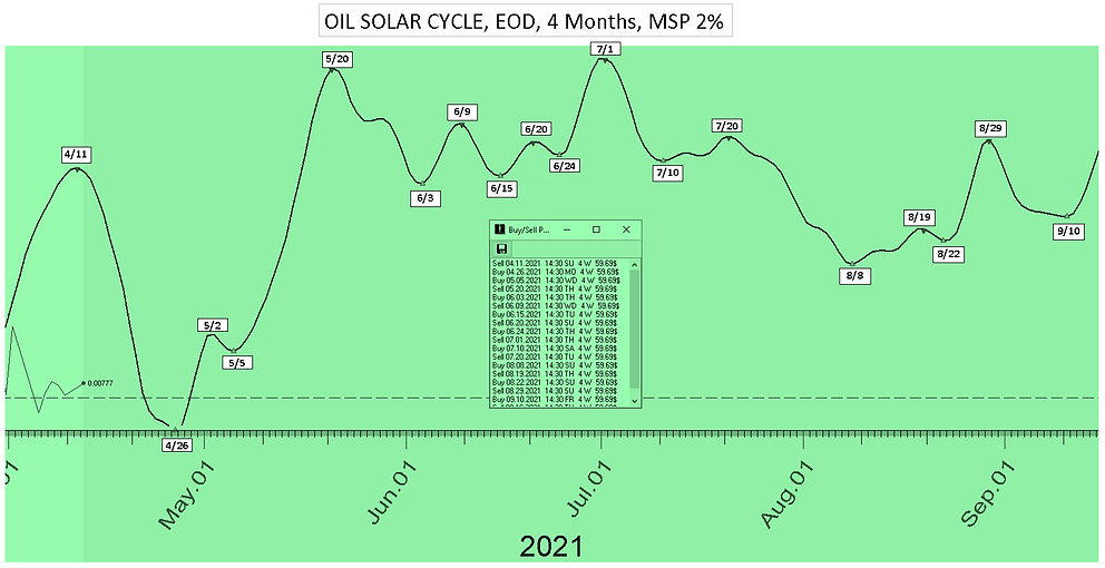 Oil_Solar_Cycle_Date_4Mon_41221.PNG