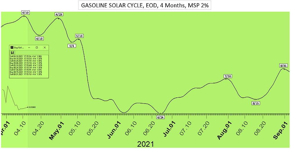 Gasoline_Solar_Cycle_Date_4Mon_41221.PNG