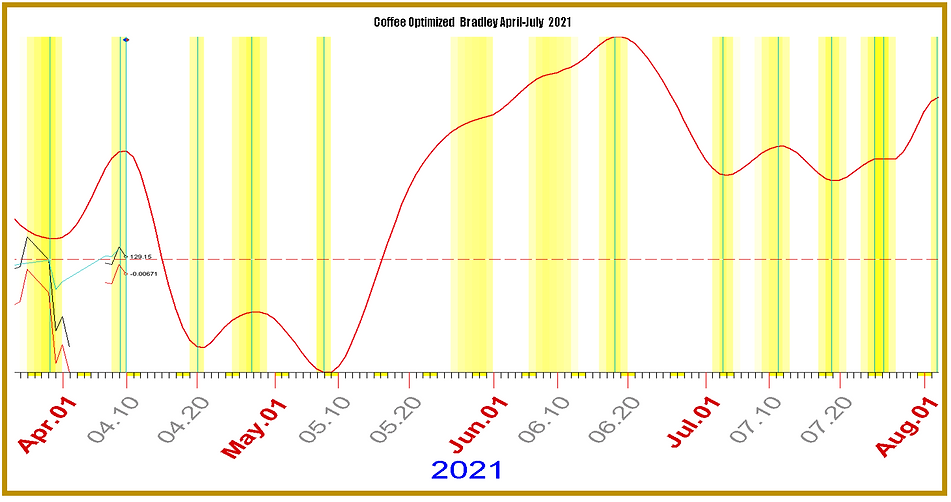 Optimized Bradley COFFEE April-July.PNG