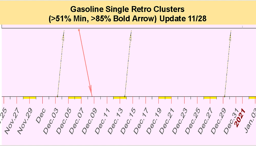 Single_Retro_Cluster_Gasoline_December_2