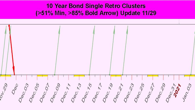 Single_Retro_Cluster_Ten_Year_Bond_Decem