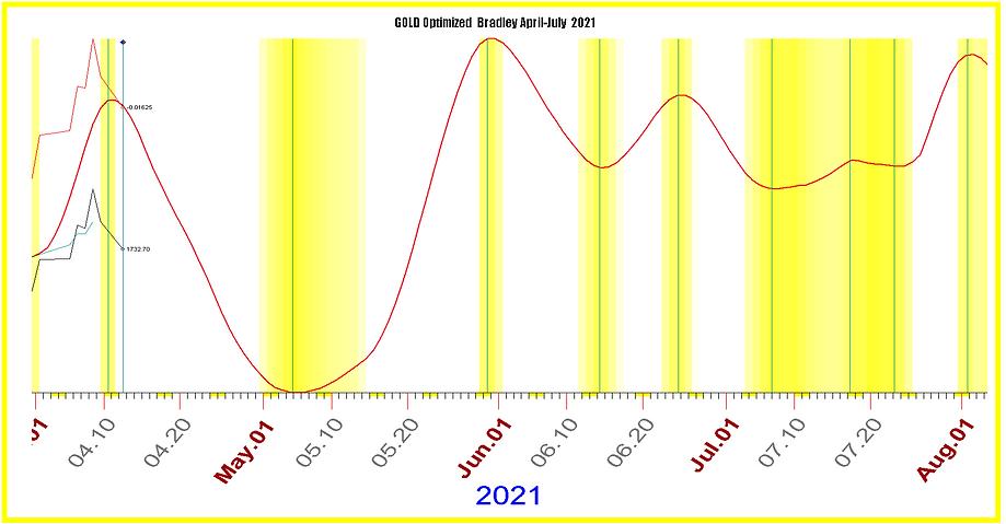 GOLD Optimized Bradley April-July.PNG