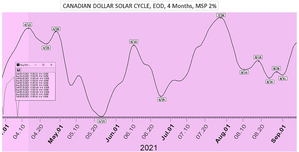 Canadian_Dollar_Solar_Cycle_Date_4Mon_41