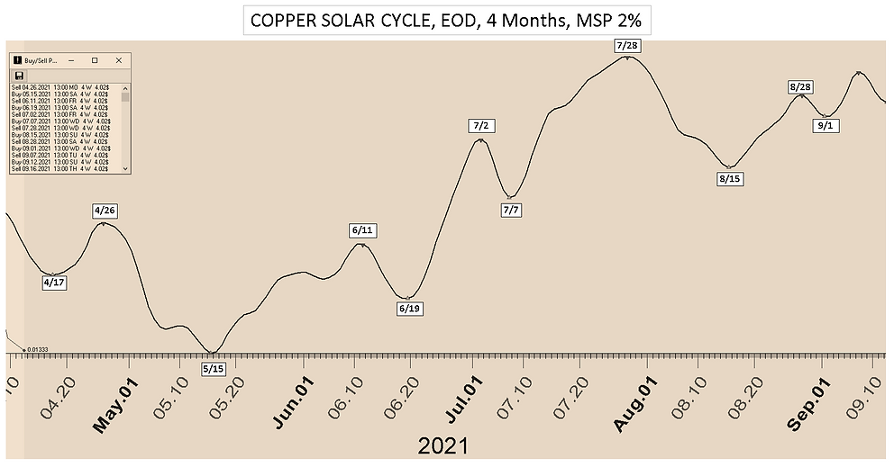 Copper_Solar_Cycle_Date_4Mon_41221.PNG
