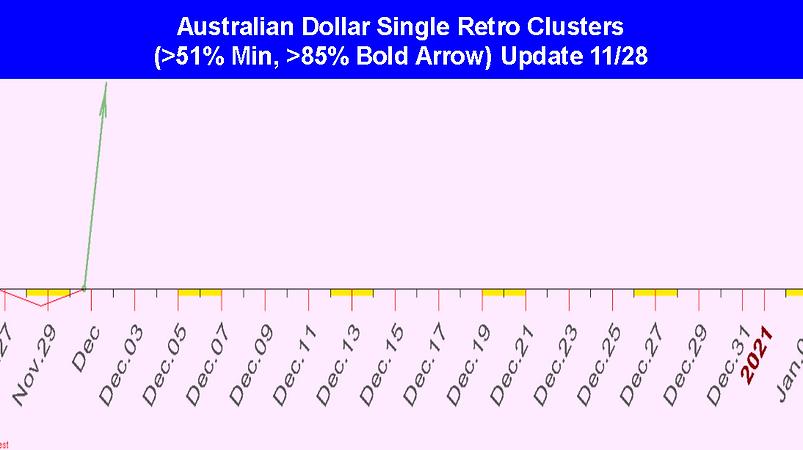 Single_Retro_Cluster_Australian_Dollar_D