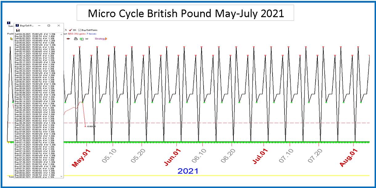 Micro_Cycle_British_Pound_May_July_2021.
