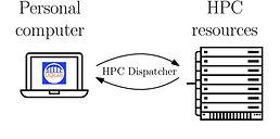 HPC Dispatcher