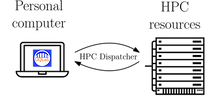 HPC Dispatcher - an interface between UQLab and HPC resources