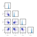 Posterior marginals of known residual variance