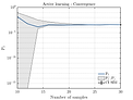 Convergence of active learning reliability algorithm