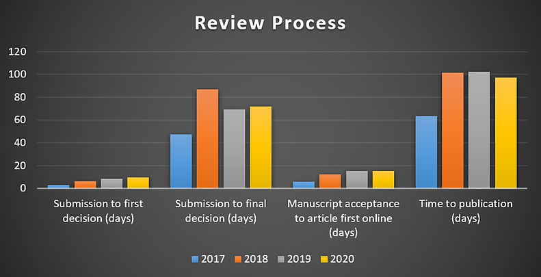 Review process.png