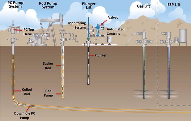 Blog Series: Gas Well Deliquification - a lifeline for water