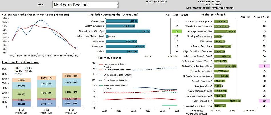 Census 2016 Data Analytics