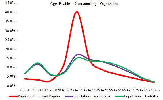 Carto_Age_Graph2
