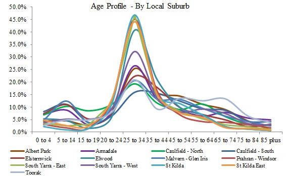 Carto_Age_Graph3